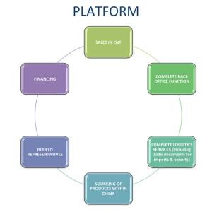 LGL Gateway Platform